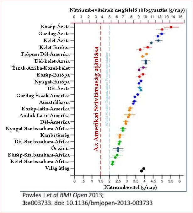 mely országokban nincs magas vérnyomás Csehországban a magas vérnyomás kezelése