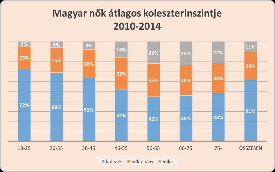 a magas vérnyomás statisztikái szerint)
