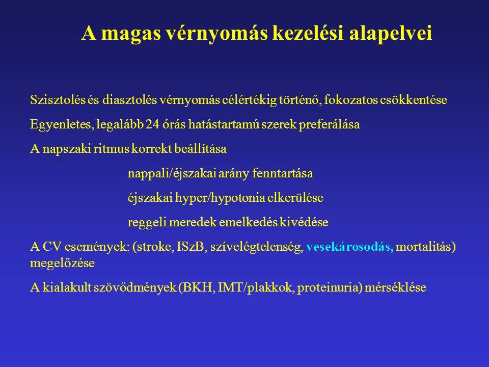 hipertónia adrenerg blokkolóiban)