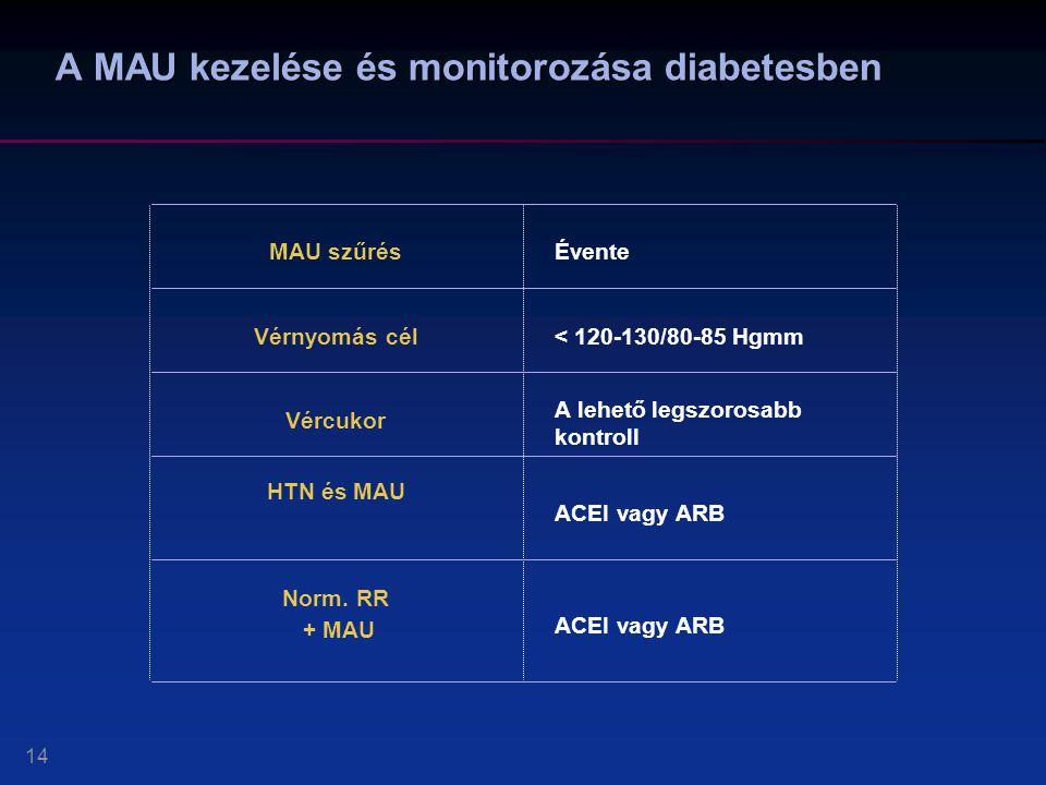 A cukorbetegség szövődményei - Diabetológia | Med-Aesthetica