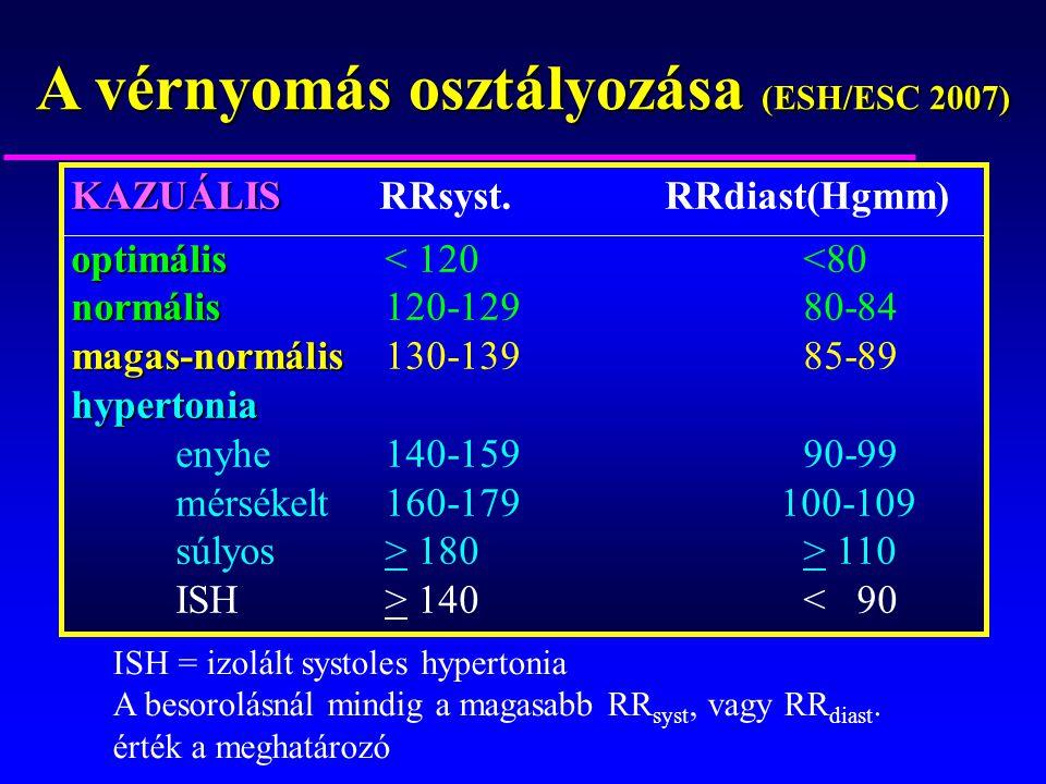 A magas vérnyomás osztályozása fokozatok és fokozatok szerint: táblázat - Atherosclerosis November
