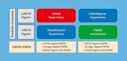 a hipertónia kezelésének legújabb eredményei