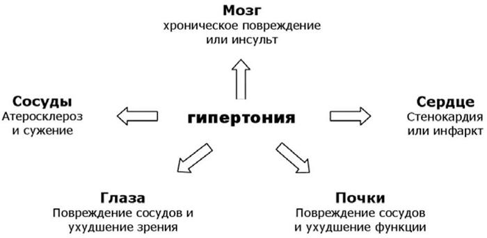 a válság hipertóniájának okai)