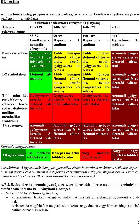 magas vérnyomás 2 stádium 3 kockázat ami azt jelenti