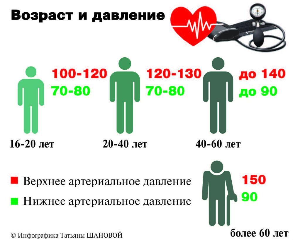Öregkori magas vérnyomás, mint kezelni - rakocziregiseg.hu