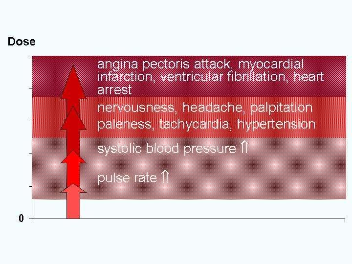 ultrakain magas vérnyomás