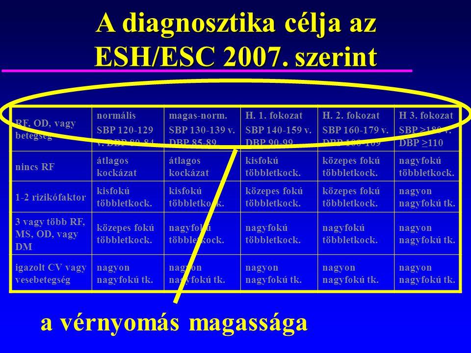 magas vérnyomás 2 szakasz 1 fokozat)
