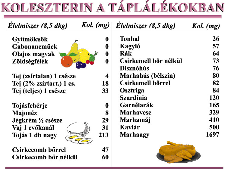 táplálék magas vérnyomás és magas koleszterinszint esetén