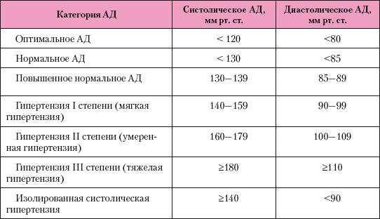 hipertónia 1 fokos prognózis