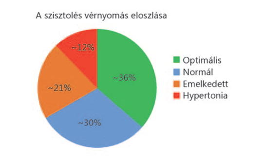 Troughts about the new American Hypertension Guideline | Cardiologia Hungarica