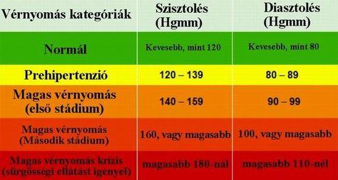 hogyan lehet normalizálni a vérnyomás hipertóniáját)