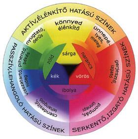 hipertónia az ezoterikában