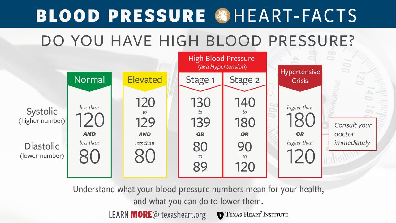 a válság hipertóniájának okai cinnarizin magas vérnyomás esetén