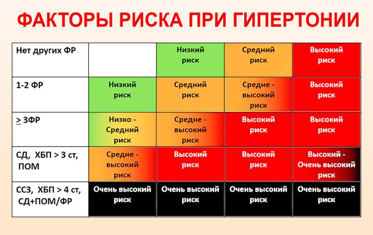 magas vérnyomás 1 fok 3 kockázat 4 tinktúrák magas vérnyomás ellen