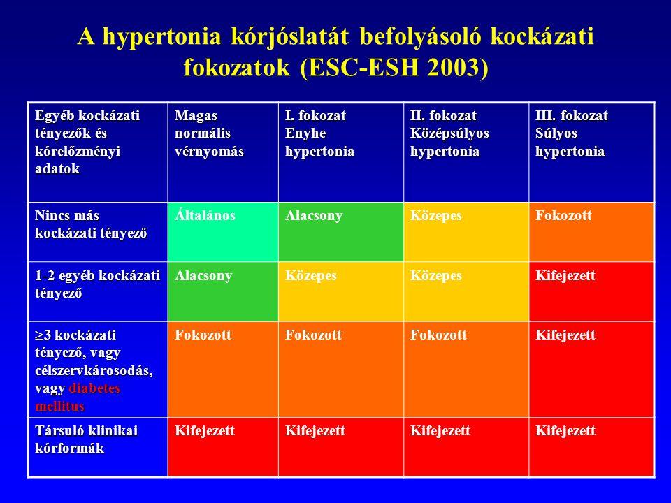 magas vérnyomás 1 szakasz 1 fokozat 3 kockázat