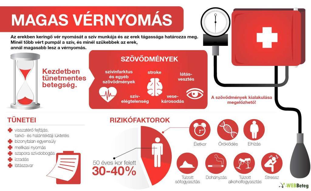 magas vérnyomás 2 fokos megelőzés magas vérnyomás vagy vd hogyan lehet meghatározni