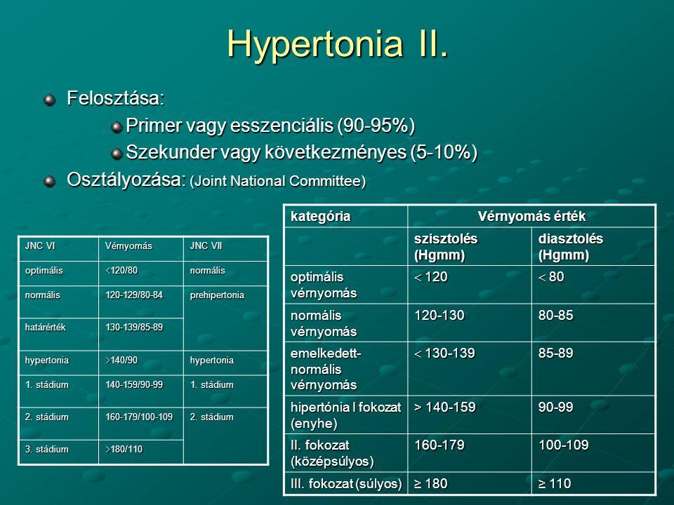 Magas vérnyomás 2 stádium 2 stádiumú kockázat, Szívelégtelenség tünetei