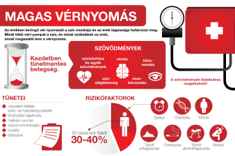 magas vérnyomás amíg meddig élnek