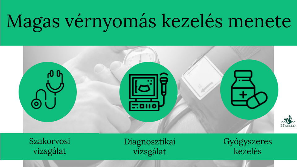 magas vérnyomás hogyan kell kezelni az orvos tanácsát)