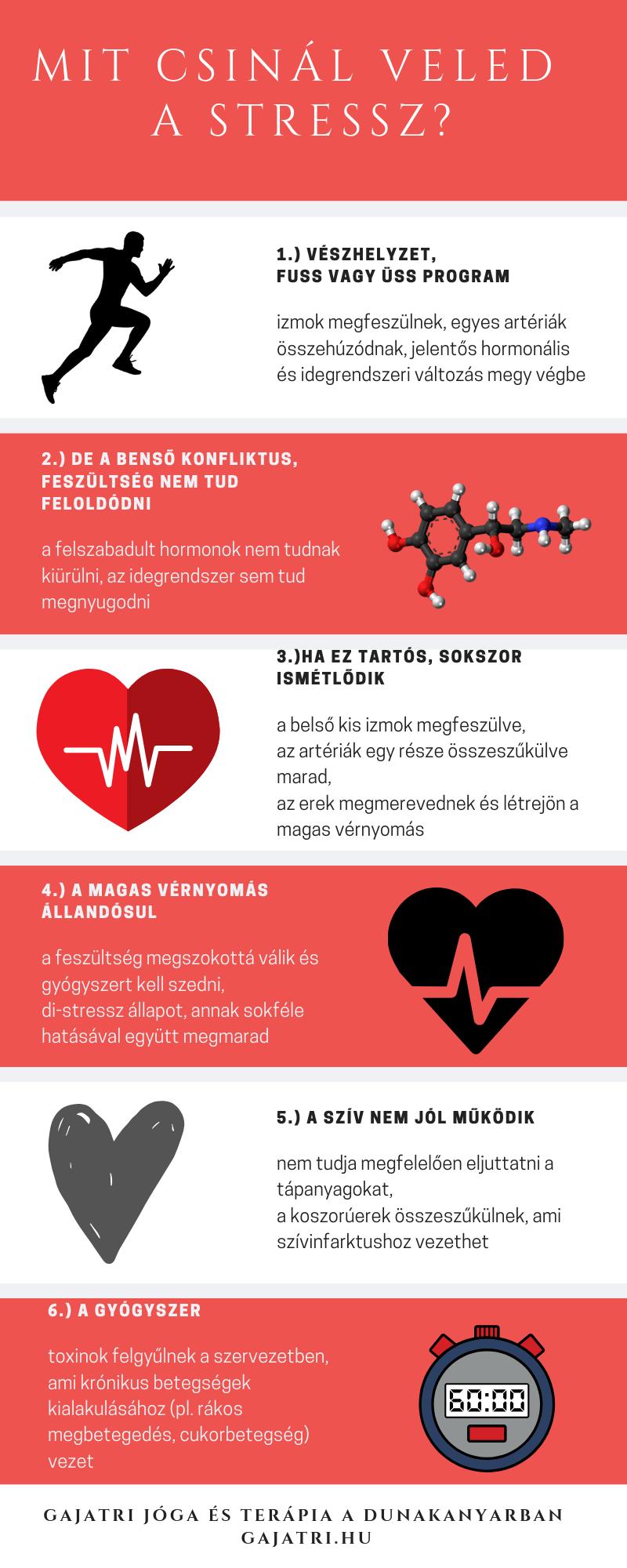 magas vérnyomás idegrendszer