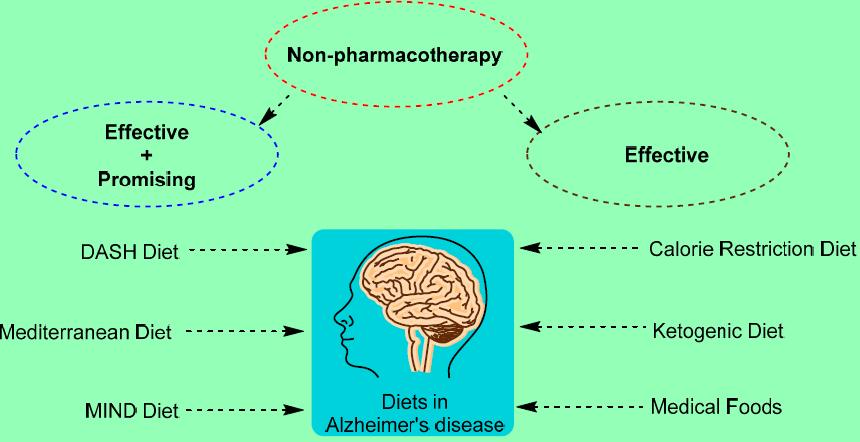 magas vérnyomás és alzheimer-kór klinikai feladat hipertónia