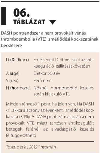 thrombophilia és magas vérnyomás)