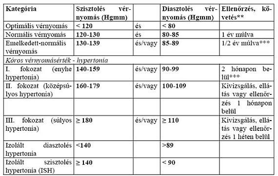 1 stádiumú magas vérnyomás 2 kockázat