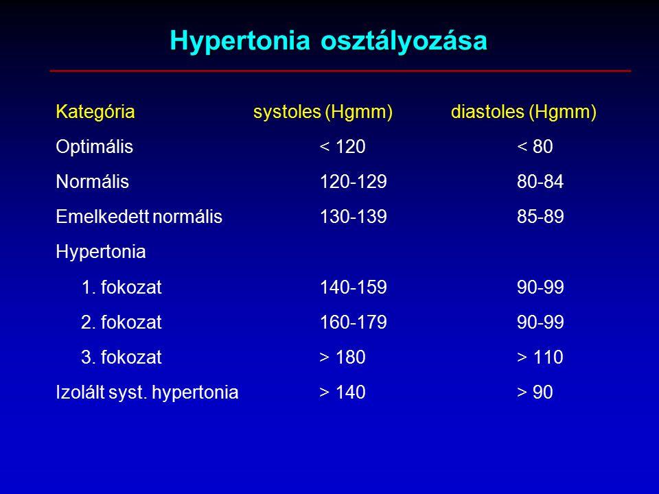 italok magas vérnyomás ellen magas vérnyomás önkontroll napló