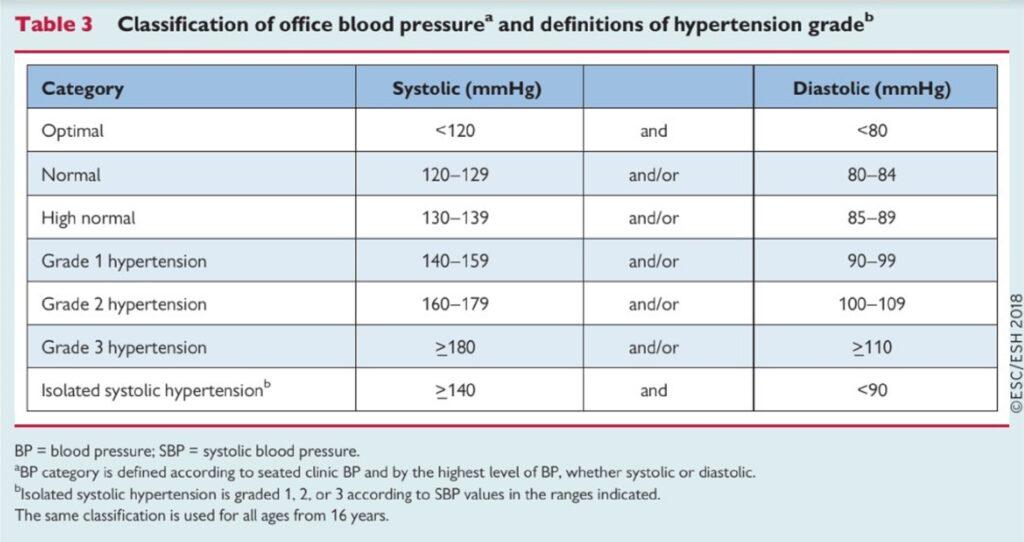 magas vérnyomás nyomás táblázat)