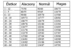 magas vérnyomás gyógyszeres táblázat