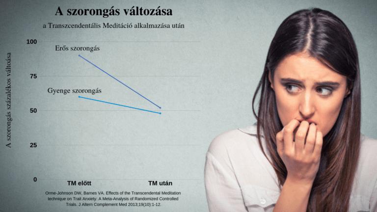 depresszió magas vérnyomás esetén a jobb tüdő magas vérnyomása