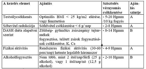 ad hipertónia gyógyszerek)