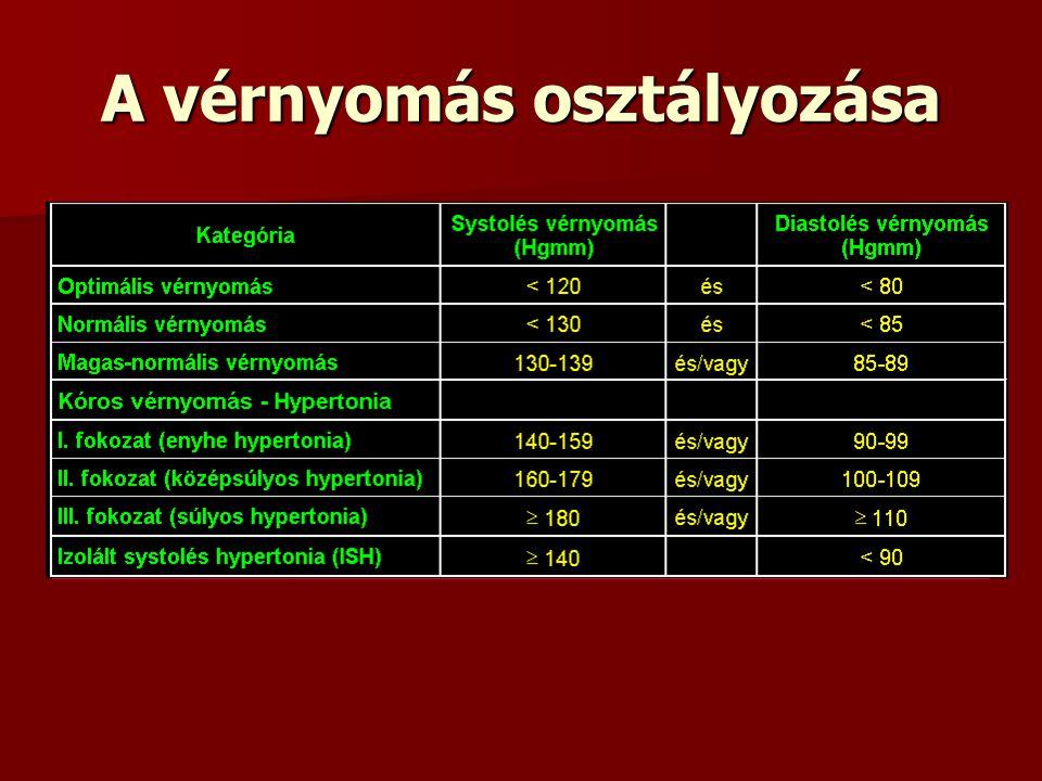Ismeri a magas vérnyomás fokozatait?