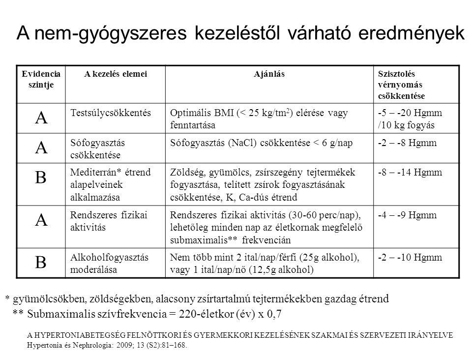hipertónia kezelése gyermekeknél ajánlások)