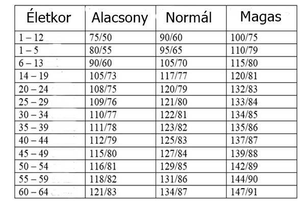 magas vérnyomás 54 éves)