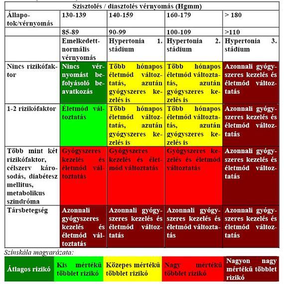 az Egészségügyi Minisztérium ajánlásai a magas vérnyomás kezelésére)