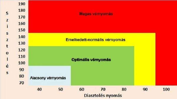 nyomás hipertónia tünetei)