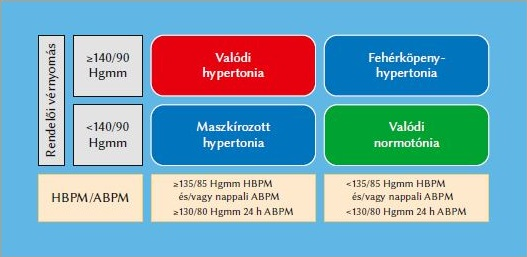 deprenorm hipertónia esetén)