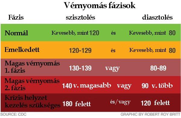 magas vérnyomás 2 kockázat 2 szív hipertónia gyógyszer