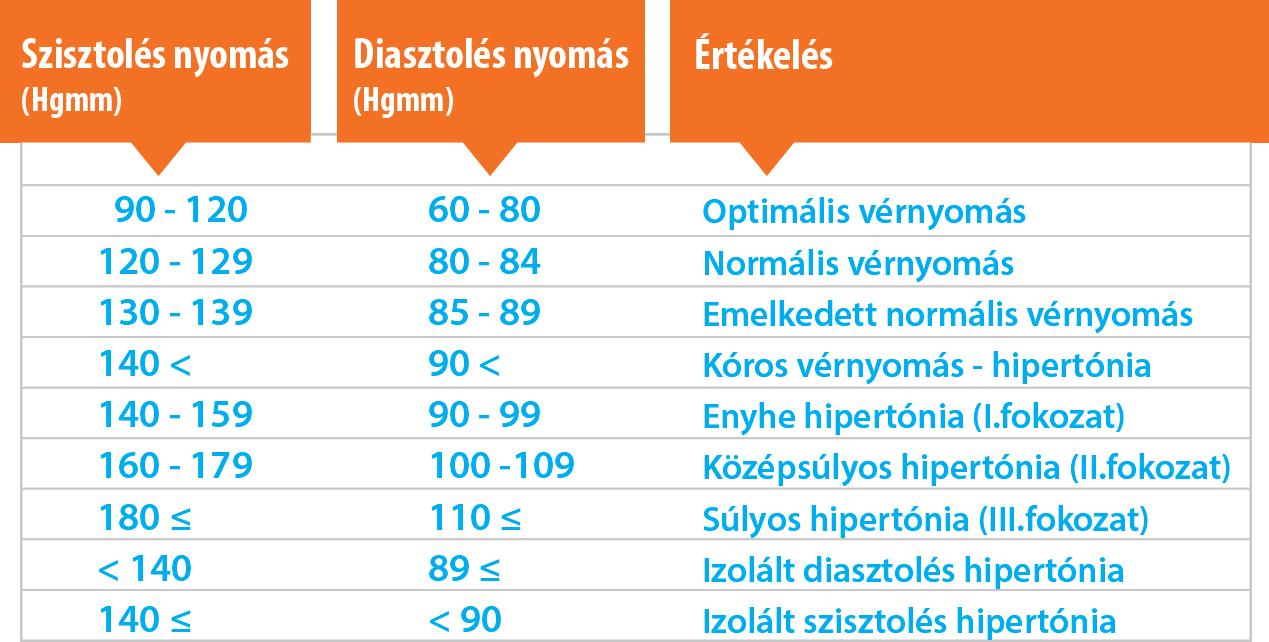 magas vérnyomás esetén a nyomás mértéke)