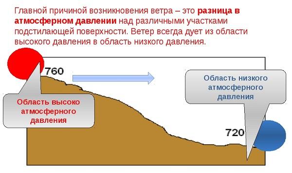 magas vérnyomás és magas légköri nyomás)