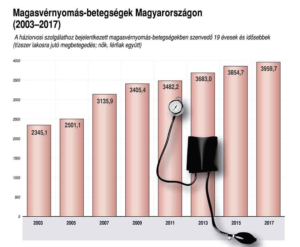 magas vérnyomás kezelés tapasztalataim szerint)