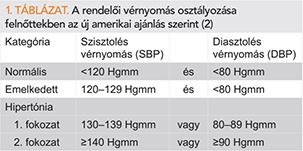 a magas vérnyomás osztályozása ki táblázat szerint)