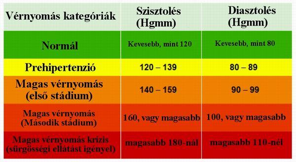milyen esetekben regisztráltak magas vérnyomás miatt)