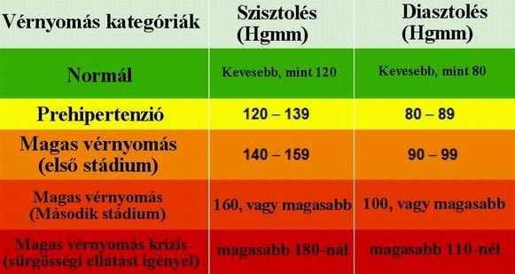 magas vérnyomás és homályos látás hogyan lehet egy csoportot elérni a magas vérnyomás ellen