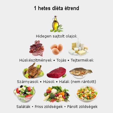 diéta fogyáshoz magas vérnyomás menüvel)