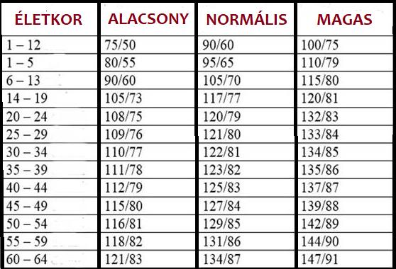 táblázat a magas vérnyomásról)