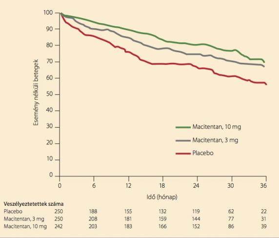 Pulmonális hipertónia 1, 2 fok - kezelés, tünetek és prognózis