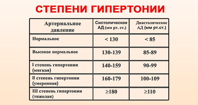 magas vérnyomás 1 fokos terápia