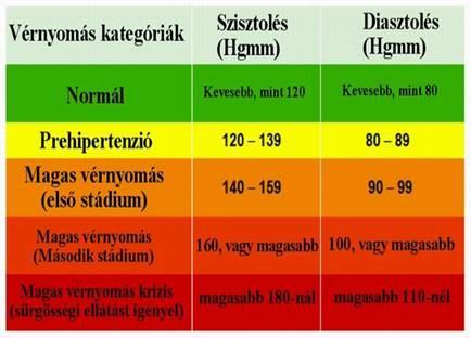 magas vérnyomás 2 és 3 stádium